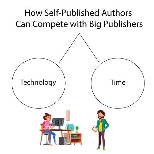 self-published author book marketing