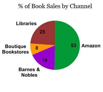 The Advanced Guide to Book Marketing for Self Published Authors
